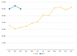 First time EU asylum applications, Jan 2014 - March 2015